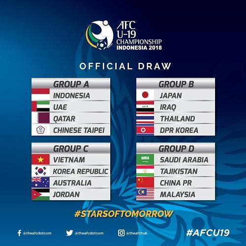 Việt Nam vào bảng khó chơi ở VCK U19 châu Á. Ảnh: AFC.