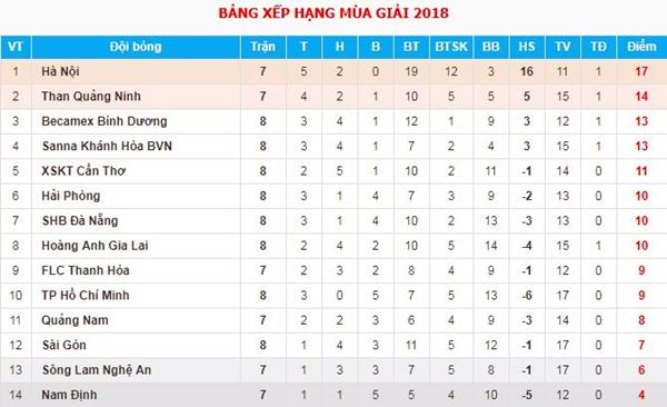 Bảng điểm V-League 2018 sau ngày thi đấu 19/5.