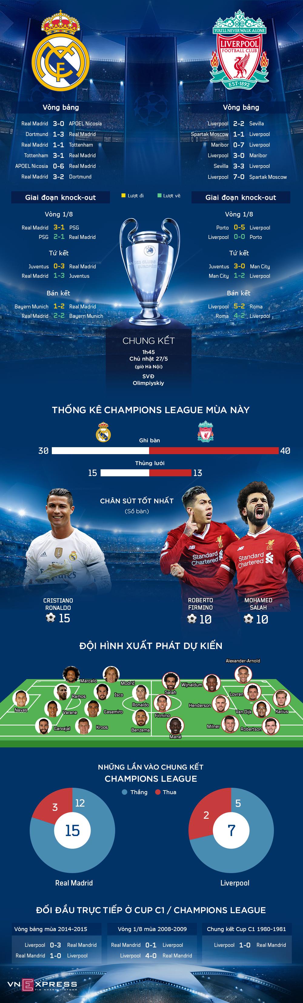 Real Madrid - Liverpool và đường đến chung kết Champions League