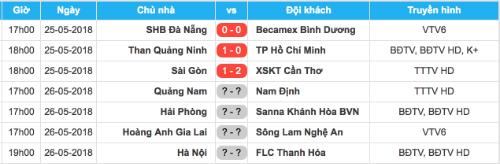 Đà Nẵng hòa Bình Dương ở trận đấu sớm vòng 9 V-League 2018 - 1