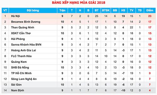 Tuyển thủ U20 ghi bốn bàn, Bình Dương đè bẹp Sài Gòn - 4
