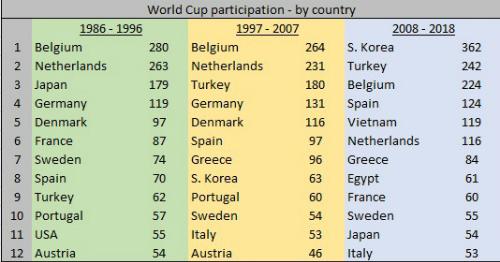 Số đại diện của quốc gia dự vòng đấu chính Cup Thế giới.