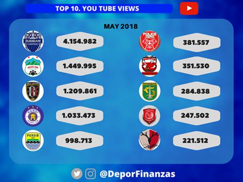 10 CLB bóng đá châu Á được xem nhiều nhất trên Youtube tháng 5/2018. Ảnh: Depor tes Finanzas.