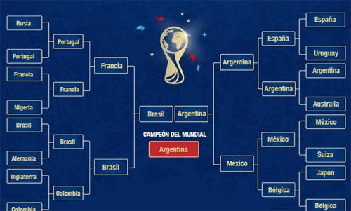 Diễn biến World Cup 2018 theo nghiên cứu của Taboola.