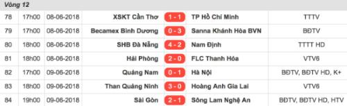 Bảng điểm V-League 2018