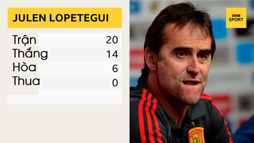 Lopetegui thắng tới 70% số trận ông dẫn dắt tuyển Tây Ban Nha.