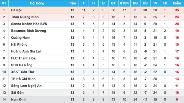 Bảng điểm V-League sau lượt đi.