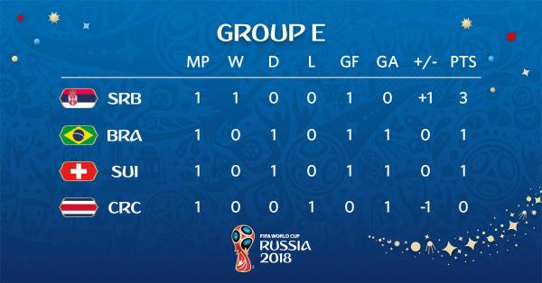 Cục diện bảng E sau lượt đầu tiên. Ảnh: FIFA.
