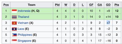 Bảng điểm bảng A sau bốn lượt trận.