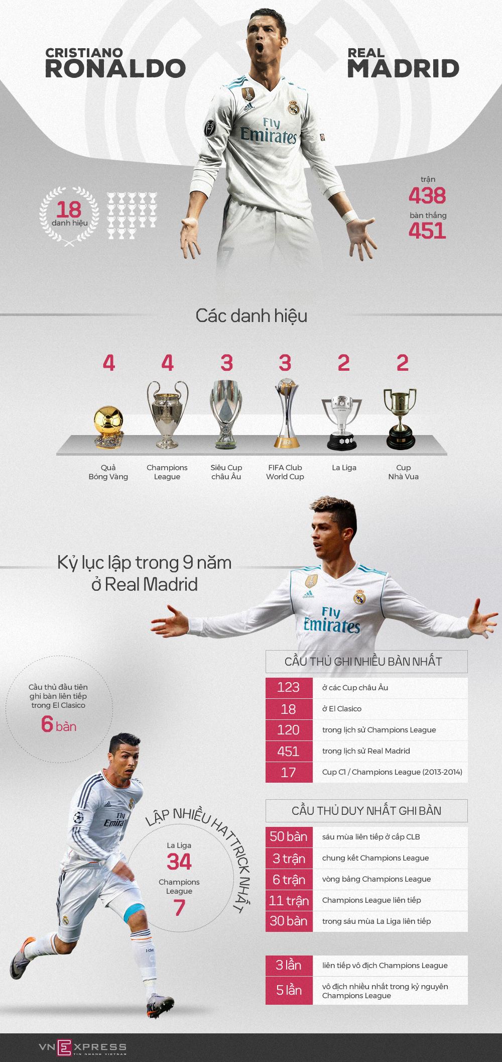 Ronaldo vĩ đại như thế nào trong 9 năm phụng sự Real Madrid