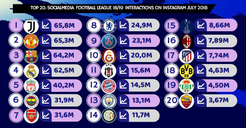 Juventus dẫn đầu danh sách tương tác trên Instagram tháng 7/2018.