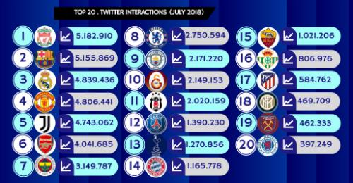 Juventus đứng thứ năm trongdanh sách tương tác trên Twittertháng 7/2018