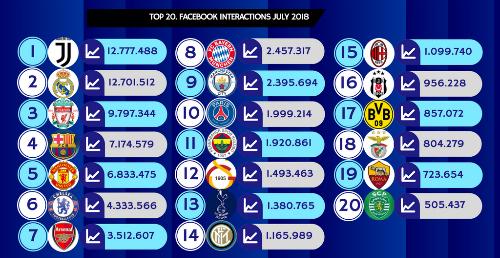Juventus dẫn đầu danh sách tương tác trên Facebooktháng 7/2018