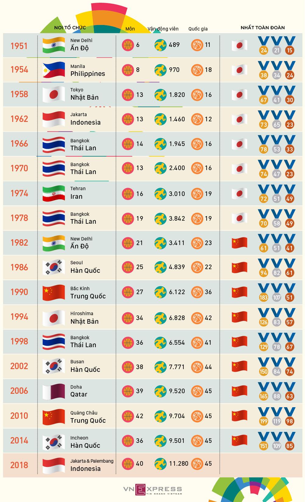 Lịch sử Asiad qua 17 lần tổ chức