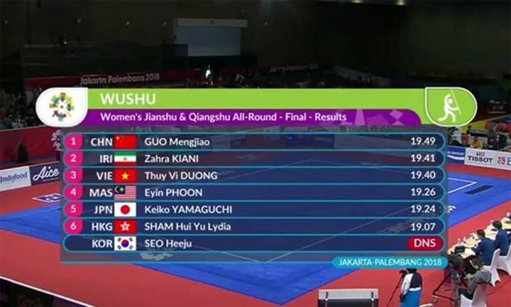 Kết quả chung cuộc nội dung kiếm - thương nữ môn wushu Asiad 2018.