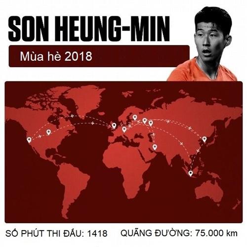 Mùa hè 2018 của Son Heung-min chủ yếu trên những chuyến bay. Tổng quãng đường tiền đạo này di chuyển gần tương đương hai vòng Trái đất.