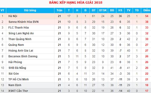 Căng thẳng cuộc đua top 3 ở V-League - 2