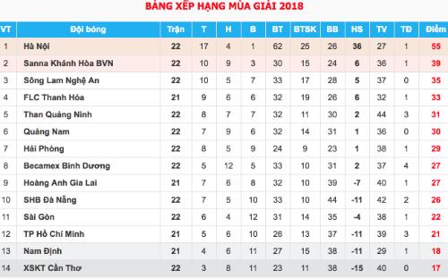 TP HCM và Nam Định gặp khó ở vòng 22 V-League - 1