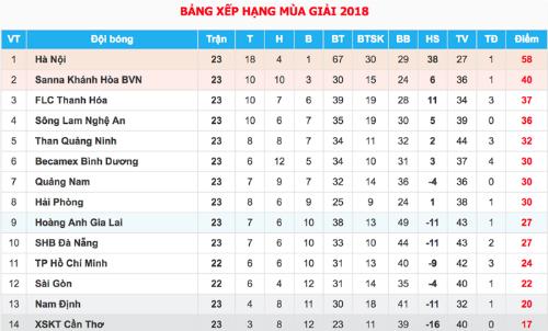 HLV Hà Nội hài lòng khi không dùng đội hình mạnh nhất vẫn đánh bại HAGL - 1