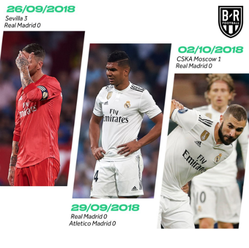 Mạch ba trận liền không ghi nỗi bàn nào tái hiện với Real sau 11 năm.