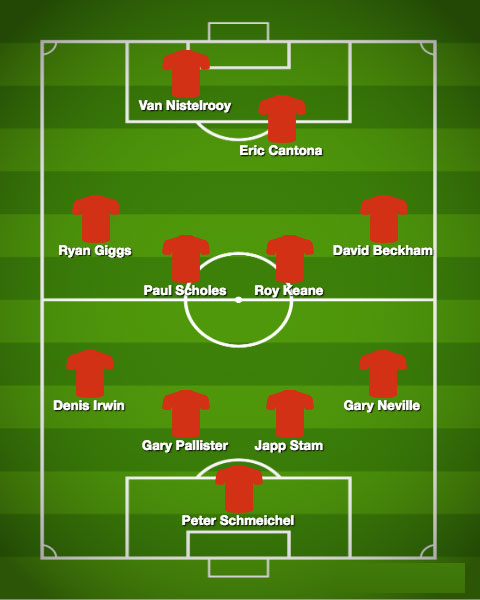 Đội hình tiêu biểu Man Utd do Andy Cole lựa chọn.