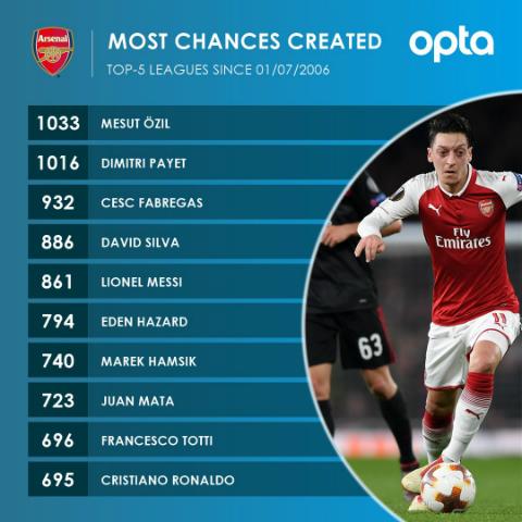 Top 10 cầu thủ tạo ra nhiều cơ hội ghi bàn nhất năm giải vô địch hàng đầu châu Âu kể từ ngày 1/7/2006. Ảnh: Opta.