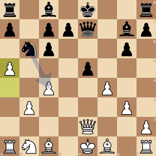 Thế cờ sau 13.a5. Thực tế mã đen không còn đường chạy và nước ăn tốt c4 gầnlà hiển nhiên. Nhưng cốt yếu là Sindarov chấp nhận bỏ mã ngay từ đầu để tập trung phát triển quân. Trắng mất nhiều nước đẩy tốt trong khai cuộc để ăn mã. Điều này khiến các quân trắng chưa được triển khai, còn cấu trúc tốt trắng yếu.