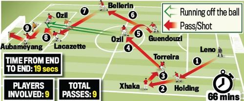 Màn phối hợp dẫn đến bàn thắng thứ ba của Arsenal. Mũi tên màu đỏ là Chuyền/Sút, màu xanh là Hướng di chuyển không bóng. Tổng cộng, pha bóng diễn ra trong 19 giây với 9 đường chuyền và sự tham gia của 9 cầu thủ Arsenal.
