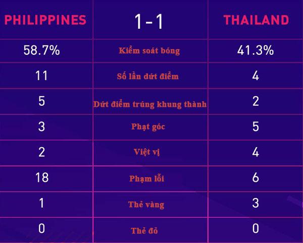 Thái Lan đứt mạch thắng trước Philippines - page 2 - 2