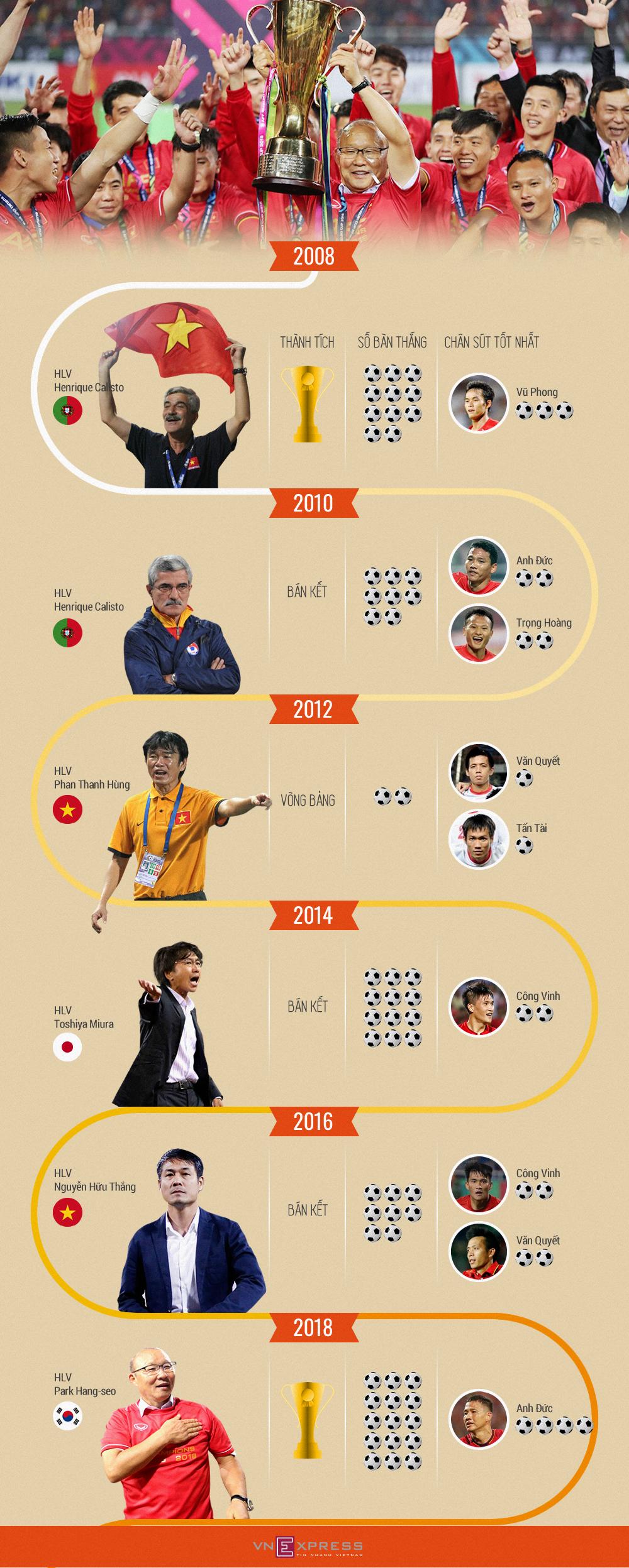 Chặng đường 10 năm tìm lại vinh quang của Việt Nam ở AFF Cup