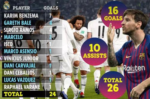 Messi cống hiến 26 bàn cho Barca, trong khi Real mới có 24 bàn tự ghi và hai lần đối phương phản lưới.
