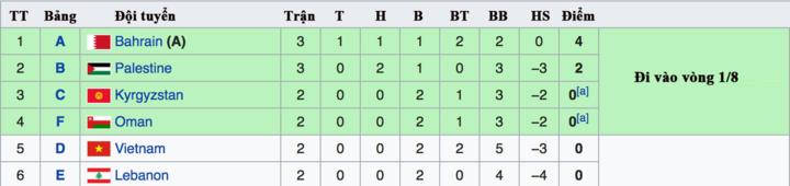 Bảng các đội xếp thứ ba. Bốn vị trí màu xanh sẽ đi tiếp vào vòng 1/8.