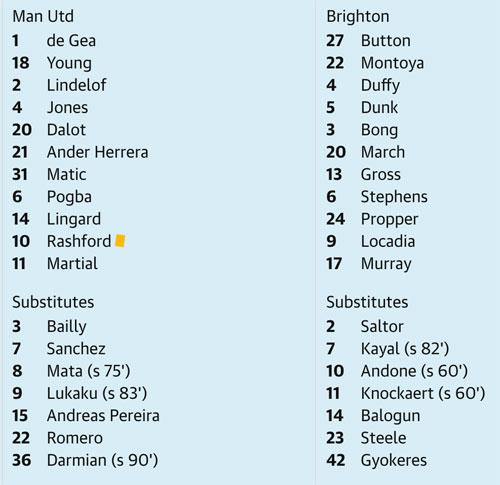 Man Utd thắng trận thứ bảy liên tiếp - 3