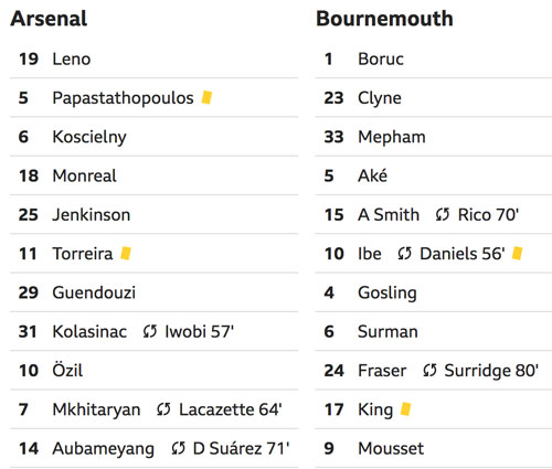 Arsenal giữ top 4 với trận đại thắng - 2