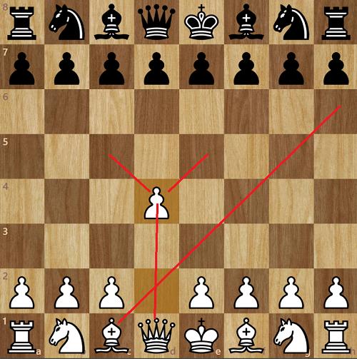 Với d4, Trắng lại kiểm soát trung tâm tốt hơn.