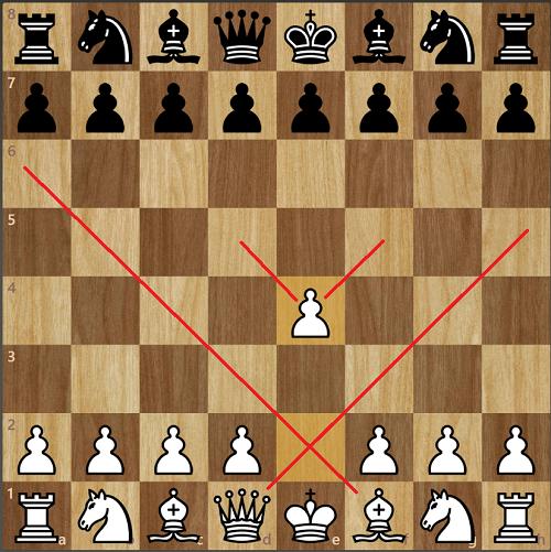 e4 giúp Trắng tạo ra thế trận mở hơn so với d4.
