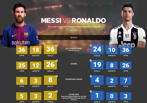So sánh thành tích của Messi và Ronaldo trong mùa 2018-2019.(Apps: số lần ra sân - Assists: số lần kiến tạo thành bàn - Goals: số bàn thắng)