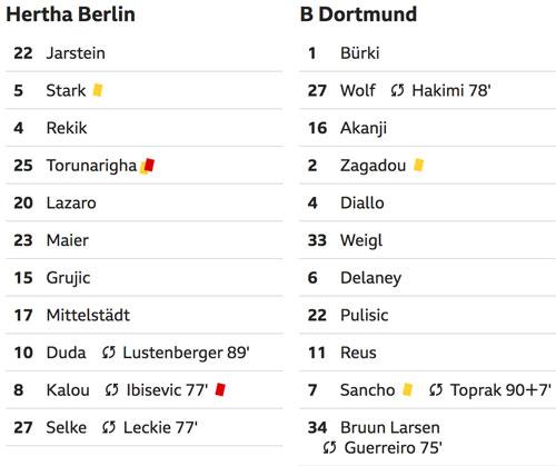 Dortmund chiếm ngôi đầu của Bayern - 1