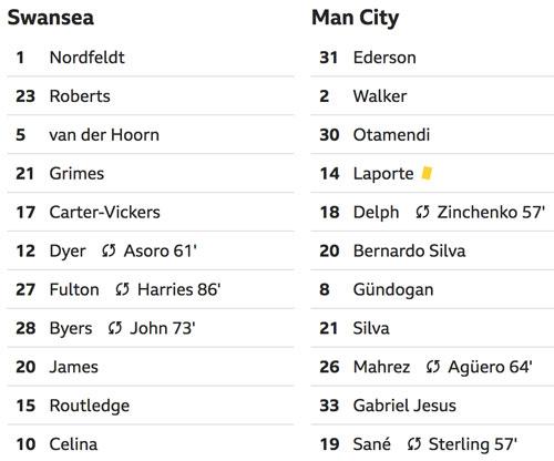 Man City vào bán kết Cup FA nhờ bàn việt vị - 2