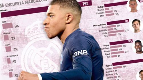 Mbappe sẽ được chào đón nồng nhiệt nếu gia nhập Real.