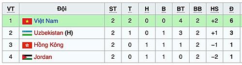 Bảng xếp hạng sau hai lượt trận.