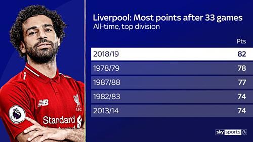 Những mùa giảitốt nhất của Liverpool sau 33 vòng tại hạng đấu cao nhất nước Anh. Ảnh: Sky.