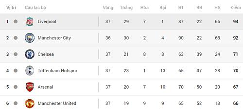 Cục diện top 6 Ngoại hạng Anh mùa này.