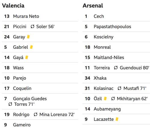 Hat-trick của Aubameyang đưa Arsenal vào chung kết Europa League - 3