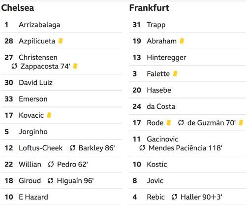 Chelsea đấu Arsenal ở chung kết Europa League - 2