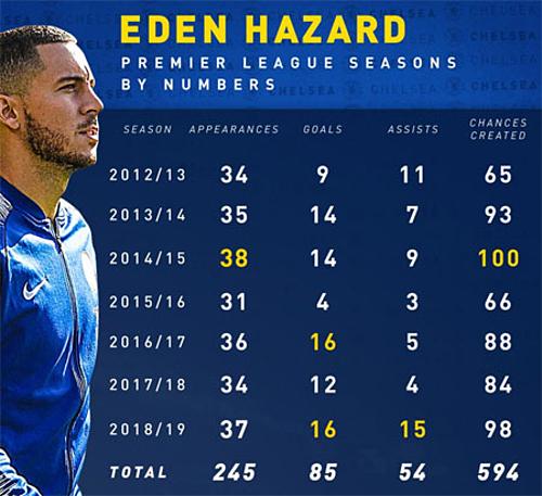Thành tích của Hazard trong bảy mùa Ngoại hạng Anh. Từ trái qua là các cột: Mùa giải, số trận, số bàn thắng, số đường chuyền dọn cỗ và số cơ hội tạo ra.