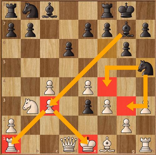 Trắng đáp lại với 11.f3, nhằm bảo vệ tốt e4. Nhưng, Firouzja để lộ hai điểm yếu cho mã đen khai thác (f4 và g3). Đen nhảy mã lên h5 và lúc này,tượng và mã đen ở cánh vua uy hiếp nhiều điểm yếu của Trắng.