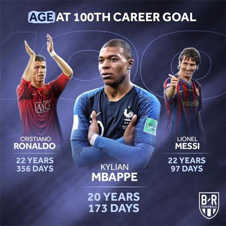Mbappe bước đầu qua mặt Messi và Ronaldo ở mốc 100 bàn.
