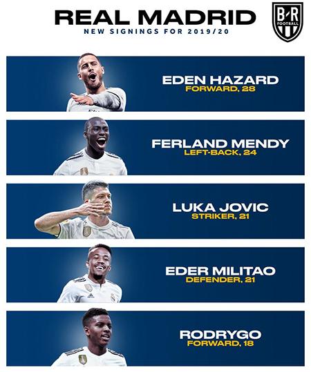 Real đã có năm tân binh vàcó thể thêm cả Paul Pogba cùng một hai cầu thủ nữatrong thời gian còn lại của mùa hè.