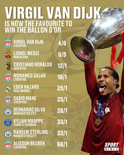 10 cầu thủ được đánh giá cao nhất giành Quả Bóng Vàng 2019.